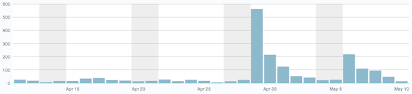 graph of recent page views on this site